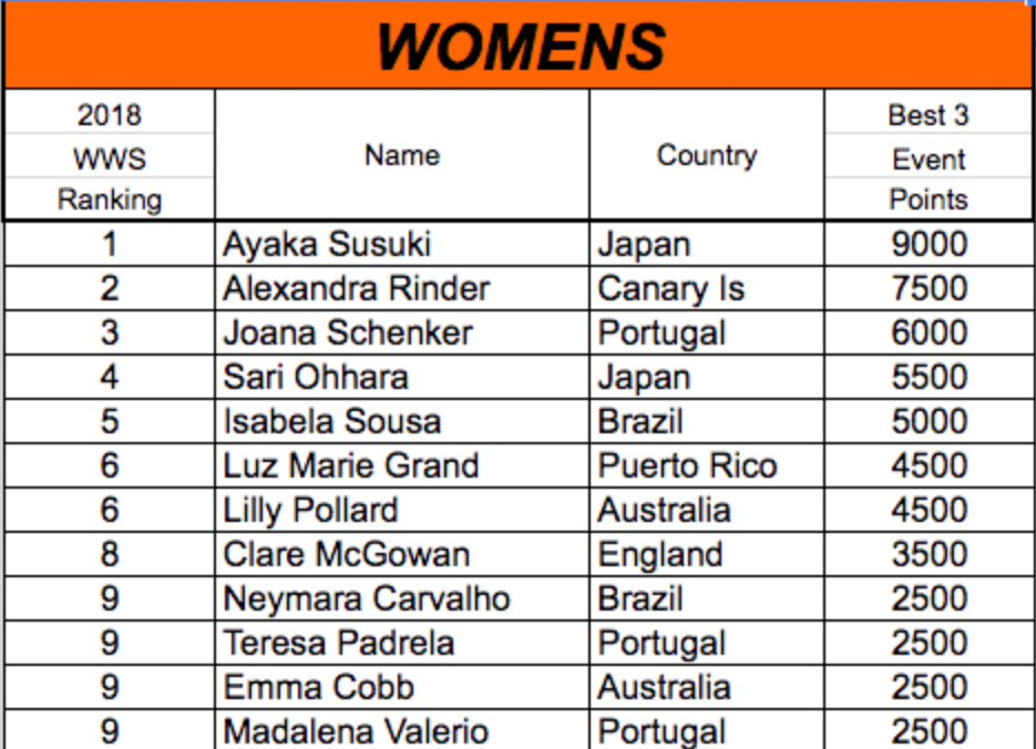 2018 APB WOMENS WORLD SERIES (WWS)世界ランキング