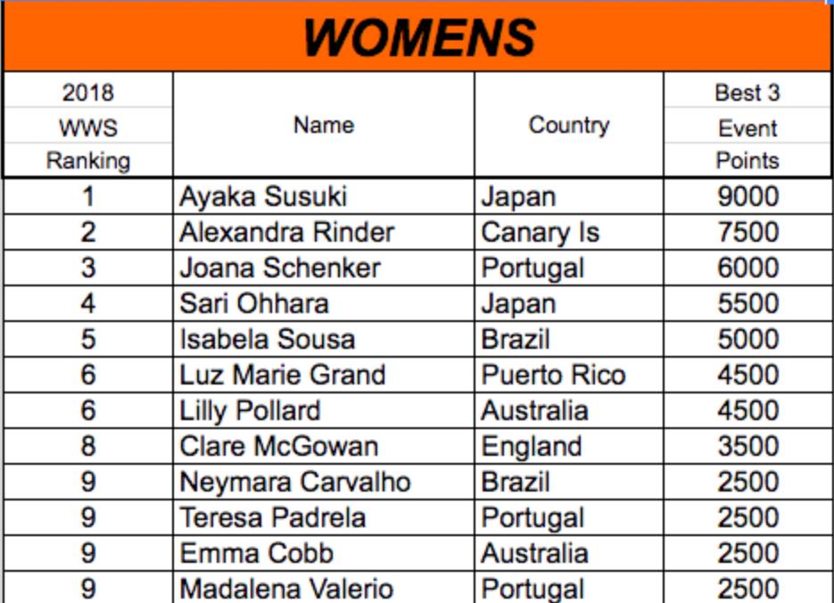 2018 APB WOMENS WORLD SERIES (WWS)世界ランキング