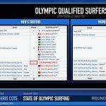 男子の五十嵐カノアと村上舜、女子の松田詩野は条件付きのオリンピック日本代表権をそのまま維持